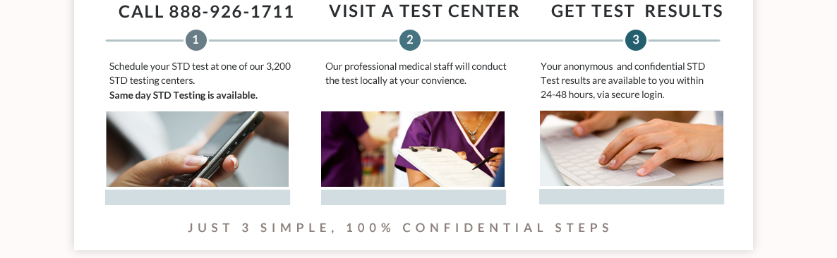 Confilabs STD Testing Process - 3 Simple, 100% Confidential Steps